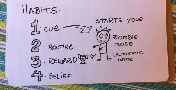Desenho de um zombie e relação de hábitos que podem despertar o modo automático.