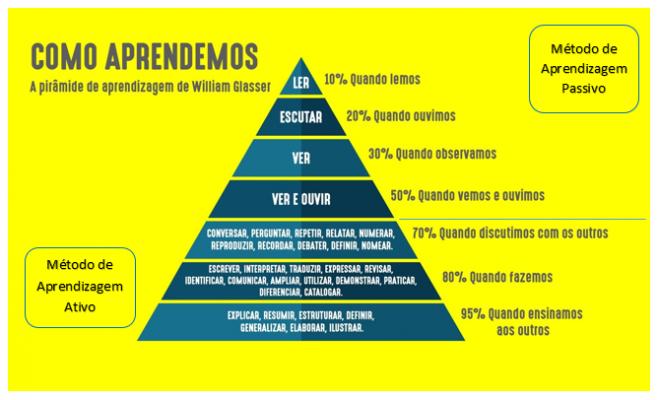 Ilustração da Pirâmide de Willian Glasser sobre como aprendemos
