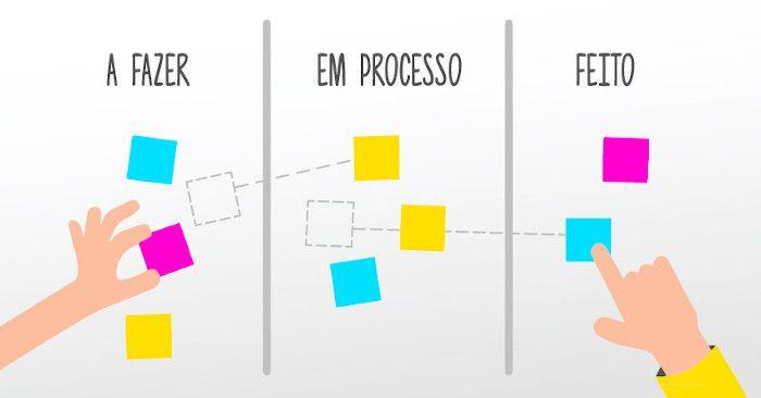 """Quadro Kanban com três colunas nomeadas """"a fazer"""", """"em processo"""" e """"feito""""."""