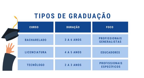 Tabela resumindo as principais diferenças entre os tipos de graduação: duração e foco.