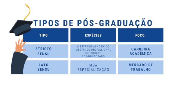 Tabela demonstrando as diferenças entre os tipos de pós graduação, resumindo o texto acima.