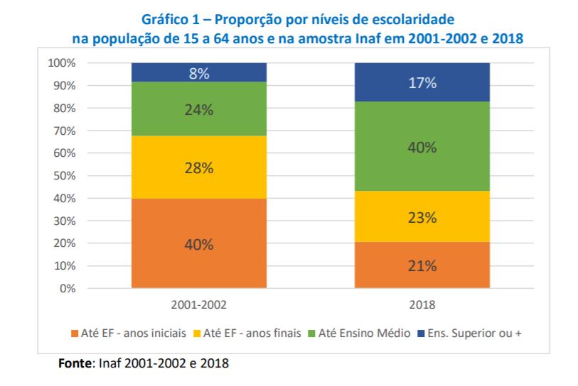 Gráfico que mostra a proporção por níveis de escolaridade na população de 15 a 64 anos e na amostra Inaf em 2001-2002 e 2018