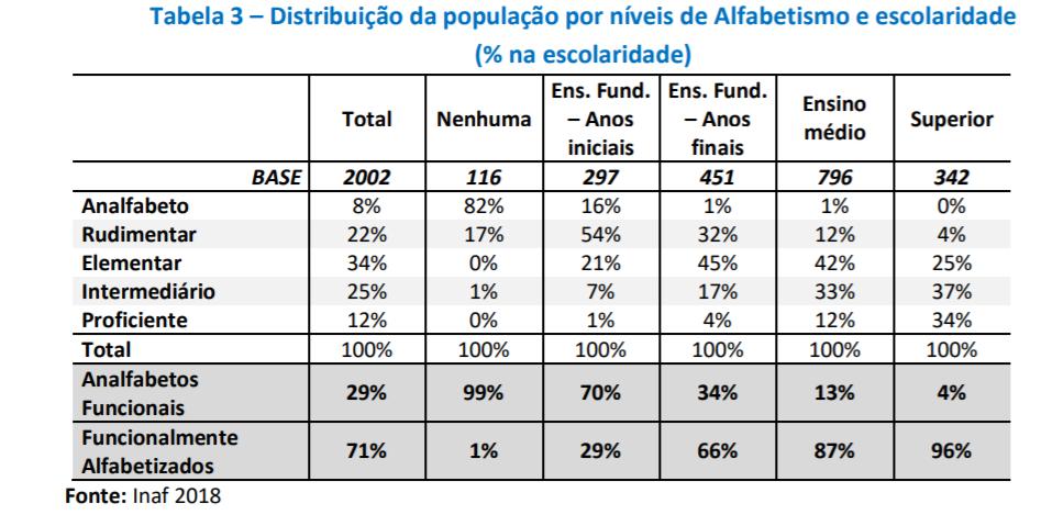 Gráfico que mostra a distribuição da população por níveis de Alfabetismo e escolaridade.