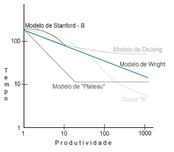 Representação gráfica de vários modelos e fórmulas da curva de aprendizagem