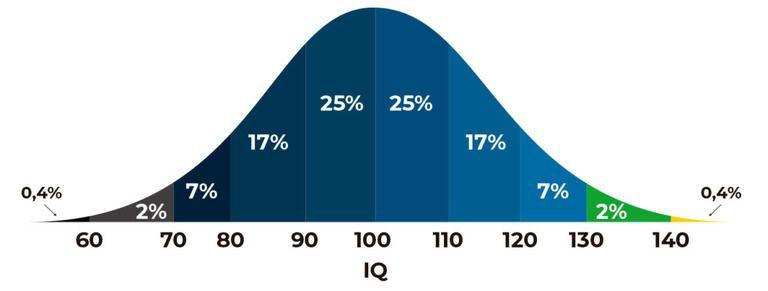 Gráfico azul mostra a porcentagem de pessoas com cada faixa de nota de Q.I.