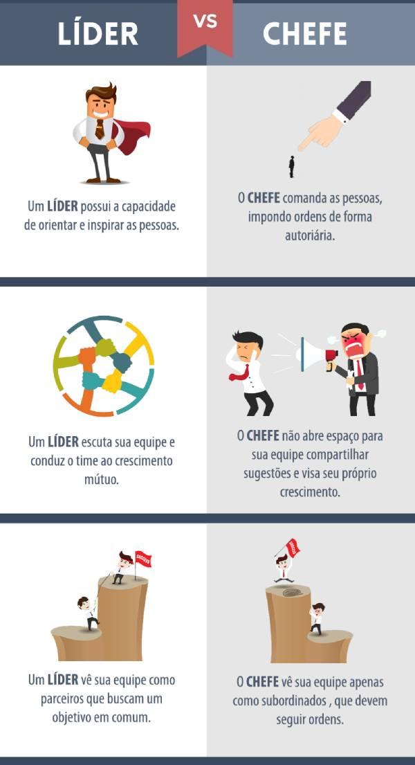 infográfico mostrando a diferença entre comportamentos de líderes e chefes