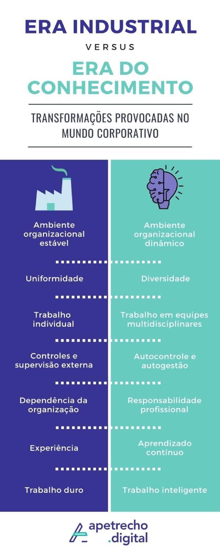 Infográfico com duas colunas mostrando as diferenças entre a Era Industrial e a Era do Conhecimento no mundo corporativo