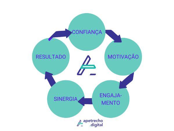 ciclo virtuoso da confiança no trabalho: confiança - motivação - engajamento - sinergia - resultado - confiança