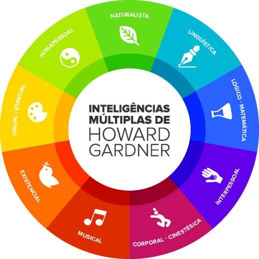 Gráfico das Inteligências Múltiplas, segundo Howard Gardner