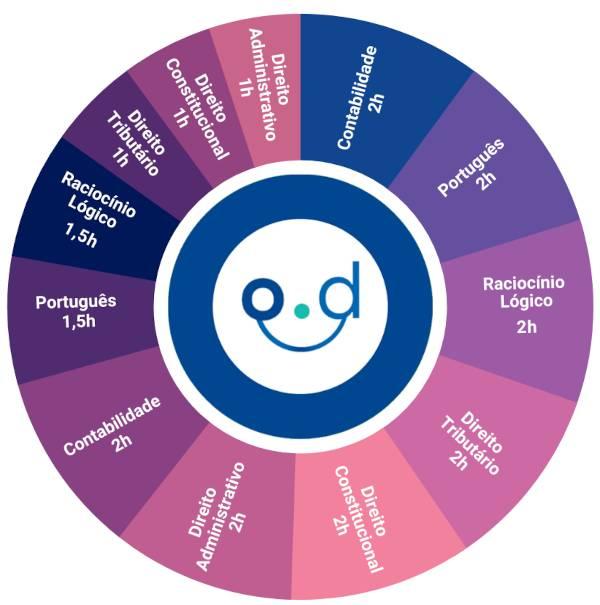 Ciclo de estudos de um concurseiro - plano de estudo